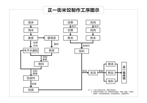 正一街米饺图片_副本.jpg